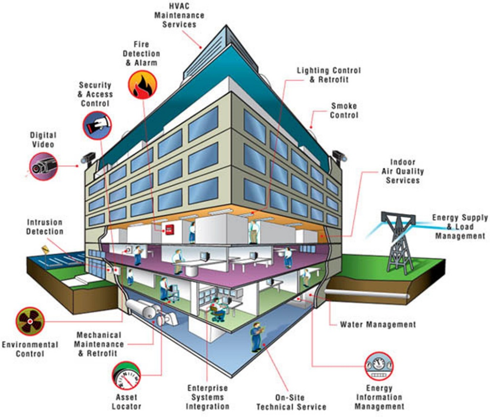 Fig. 3. The overview of a smart building [8]