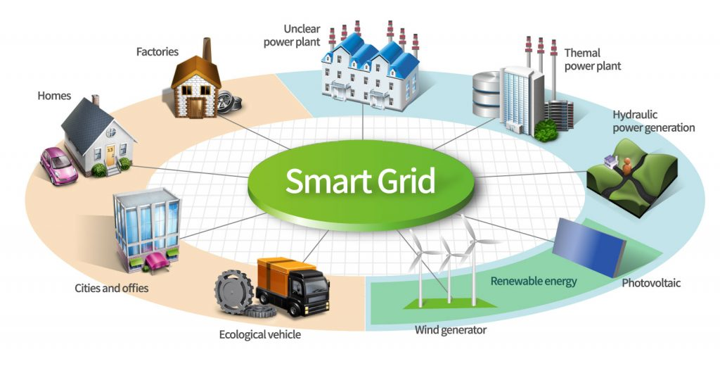 Fig. 2. The smart grid concept [[5]]